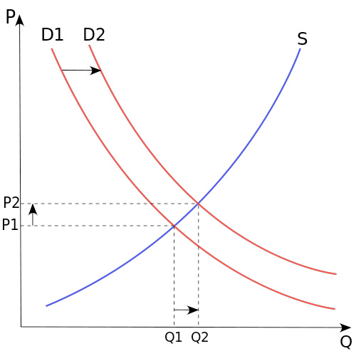 A graph showing the interaction of supply (S), demand (D), and price (P). (image: Paweł Zdziarski)