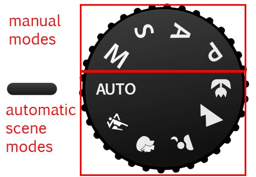 DSLRs typically have a dial similar to this The text-based manual modes will afford the highest level of control to the user including manually selecting autofocus points