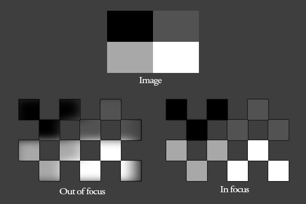 Its slightly hard to tell on this diagram but the out-of-focus image is both left-right shifted and blurred simultaneously